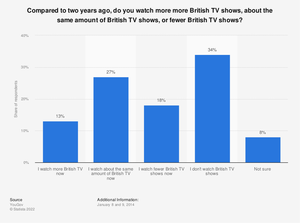 Statistic: Compared to two years ago, do you watch more more British TV shows, about the same amount of British TV shows, or fewer British TV shows? | Statista