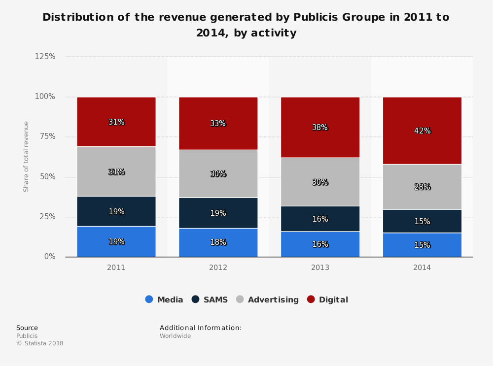 Statistic: Distribution of the revenue generated by Publicis Groupe in 2011 to 2014, by activity | Statista