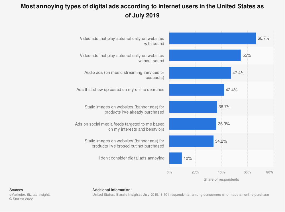 Statistic: Most annoying types of digital ads according to internet users in the United States as of July 2019 | Statista