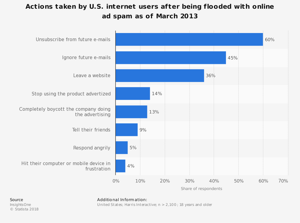 Statistic: Actions taken by U.S. internet users after being flooded with online ad spam as of March 2013 | Statista