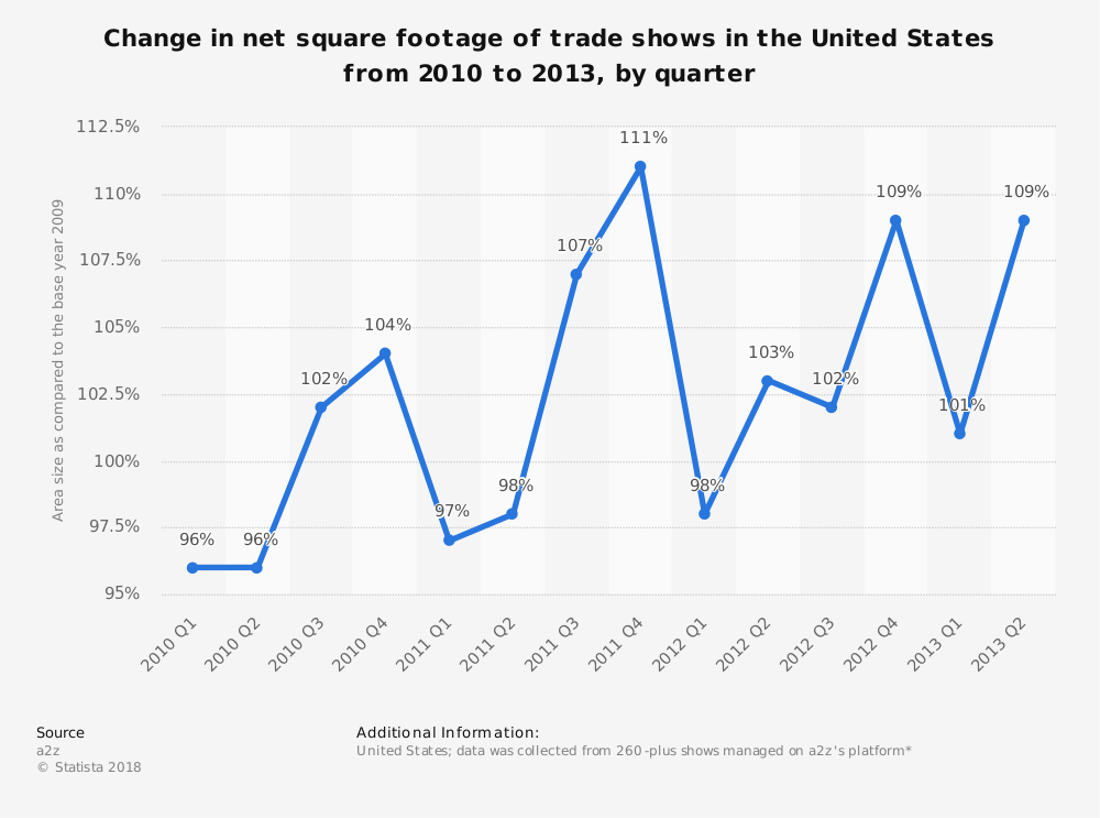 Statistic: Change in net square footage of trade shows in the United States from 2010 to 2013, by quarter   Statista