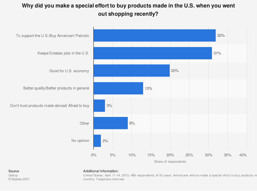 Statistic: Why did you make a special effort to buy products made in the U.S. when you went out shopping recently? | Statista