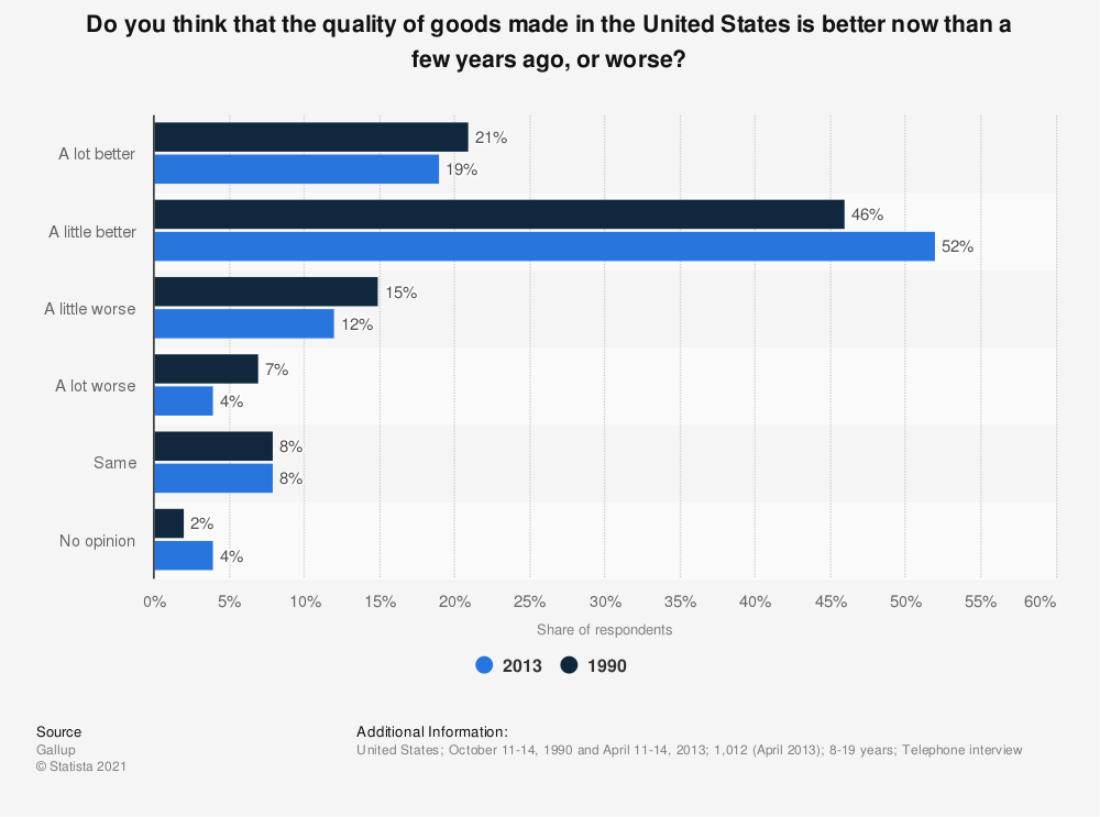 Statistic: Do you think that the quality of goods made in the United States is better now than a few years ago, or worse? | Statista