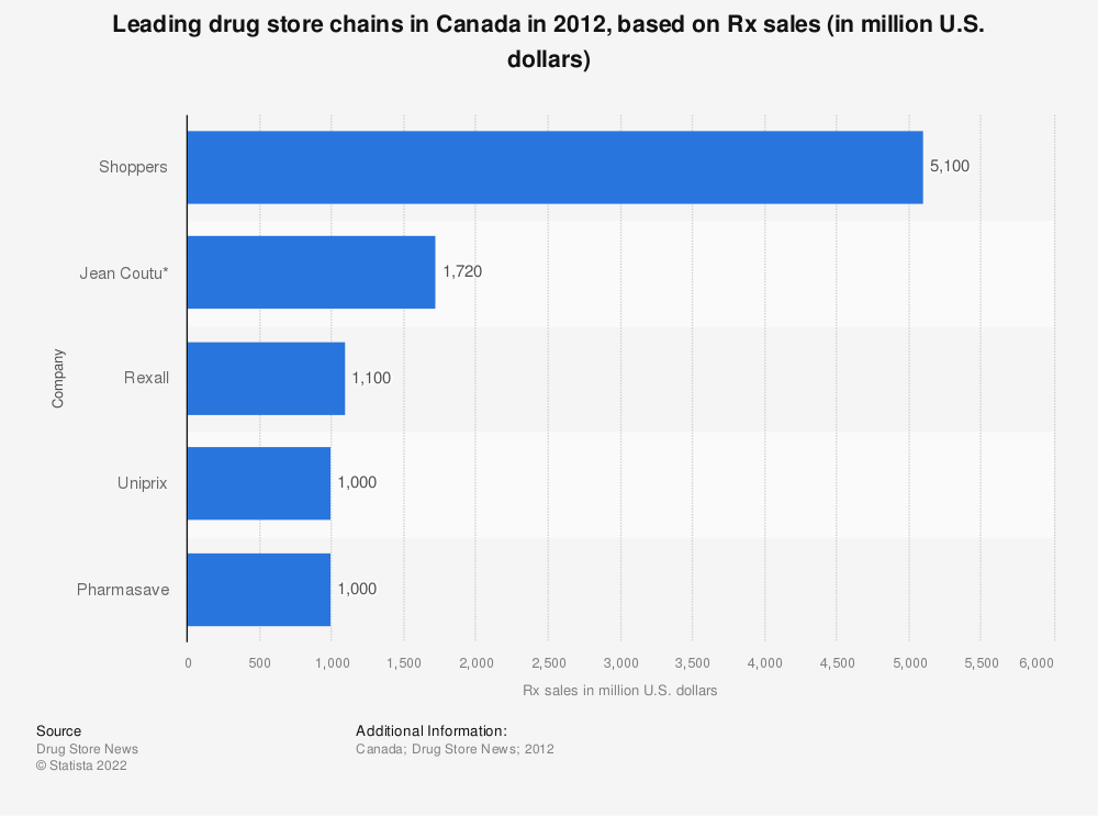 Statistic: Leading drug store chains in Canada in 2012, based on Rx sales (in million U.S. dollars) | Statista