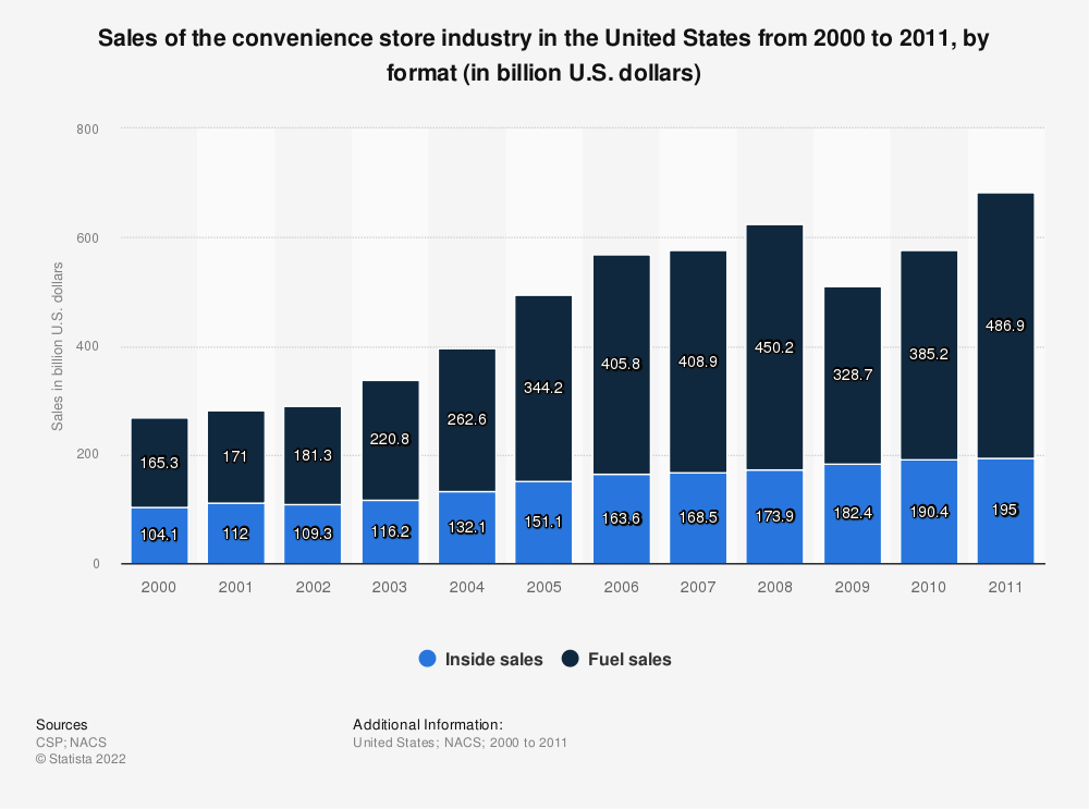 Statistic: Sales of the convenience store industry in the United States from 2000 to 2011, by format (in billion U.S. dollars) | Statista