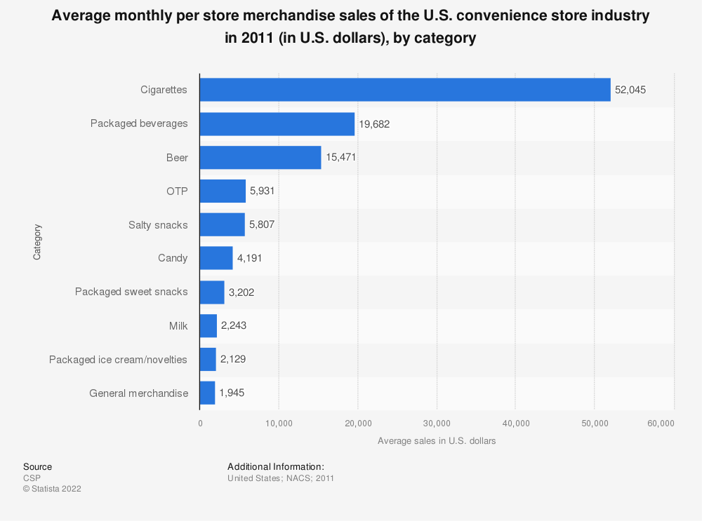 Statistic: Average monthly per store merchandise sales of the U.S. convenience store industry in 2011 (in U.S. dollars), by category | Statista