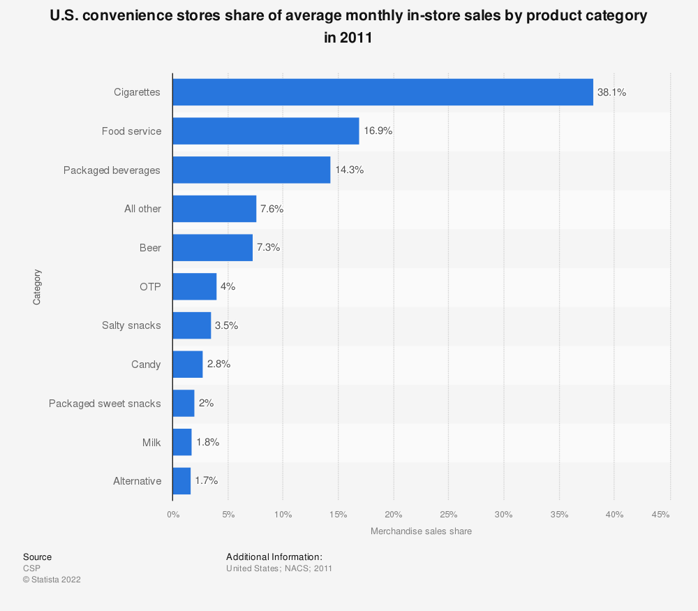 Statistic: U.S. convenience stores share of average monthly in-store sales by product category in 2011 | Statista