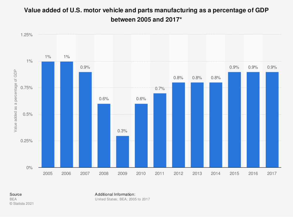 Statistic: Value added of U.S. motor vehicle and parts manufacturing as a percentage of GDP between 2005 and 2017* | Statista