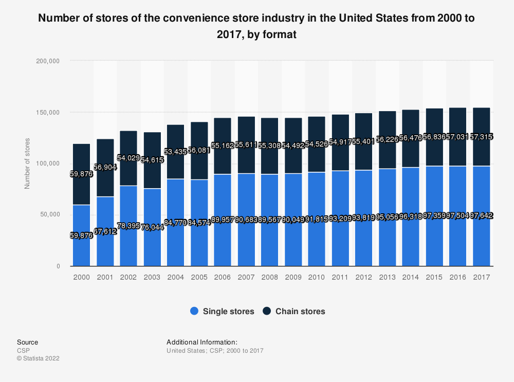 Statistic: Number of stores of the convenience store industry in the United States from 2000 to 2017, by format | Statista