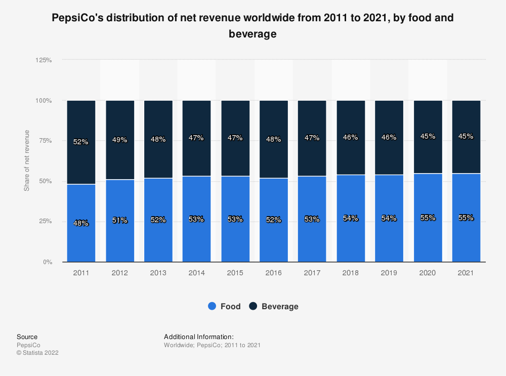 Statistic: PepsiCo's distribution of net revenue worldwide from 2011 to 2018, by food and beverage | Statista