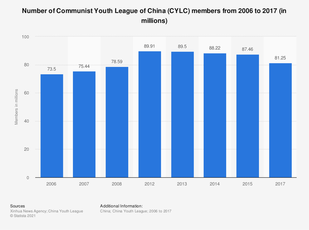 Statistic: Number of Communist Youth League of China (CYLC) members from 2006 to 2017 (in millions) | Statista