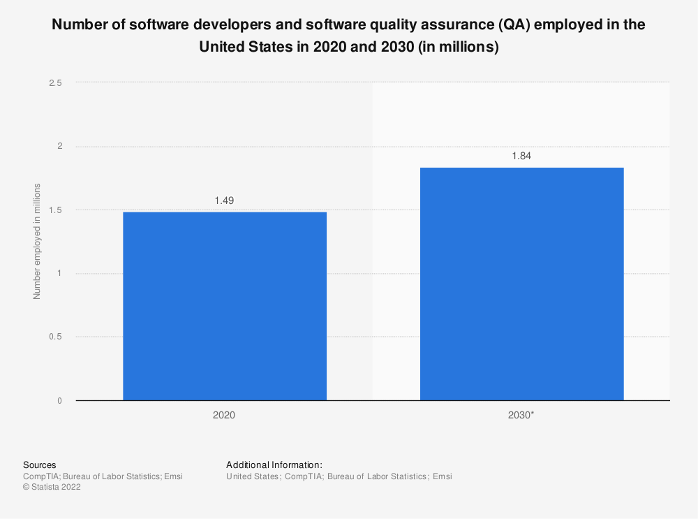 Statistic: Number of software developers and software quality assurance (QA) employed in the United States in 2020 and 2030 (in millions) | Statista
