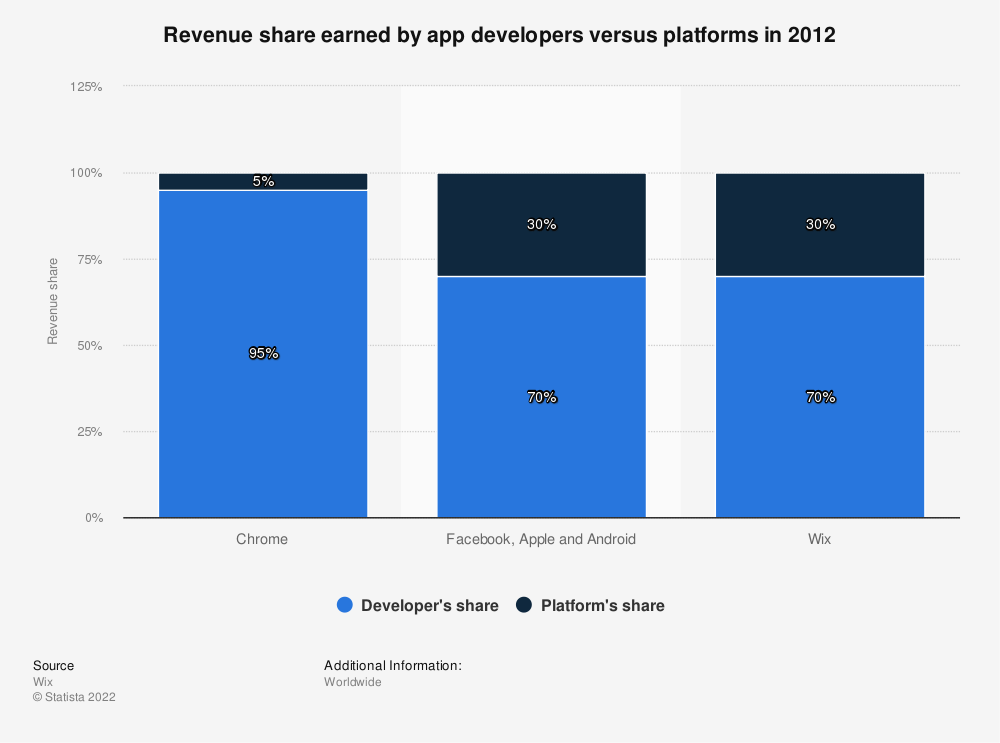Statistic: Revenue share earned by app developers versus platforms in 2012 | Statista