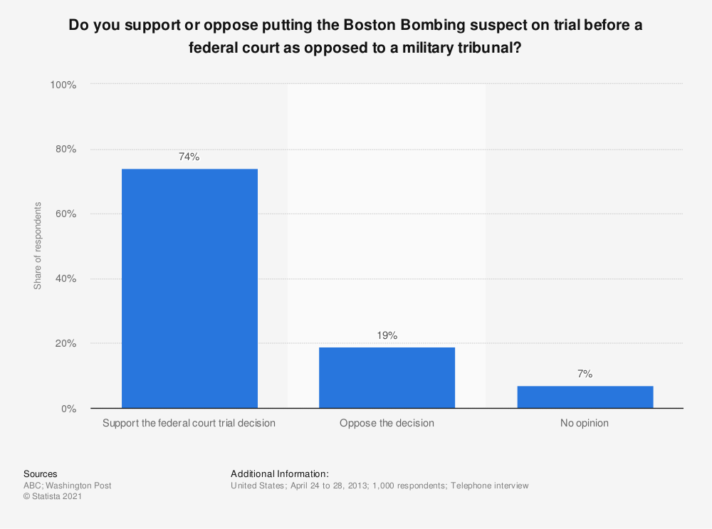 Statistic: Do you support or oppose putting the Boston Bombing suspect on trial before a federal court as opposed to a military tribunal? | Statista