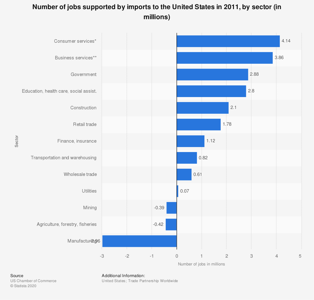 Statistic: Number of jobs supported by imports to the United States in 2011, by sector (in millions) | Statista