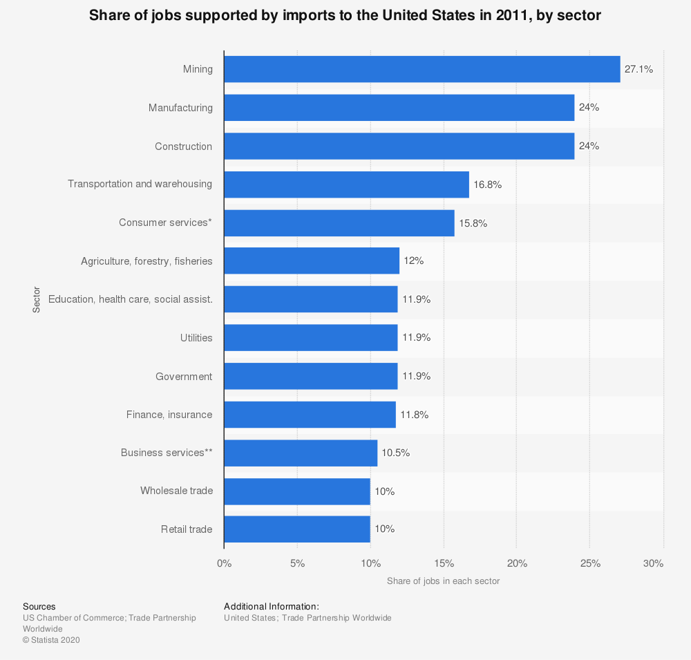 Statistic: Share of jobs supported by imports to the United States in 2011, by sector | Statista