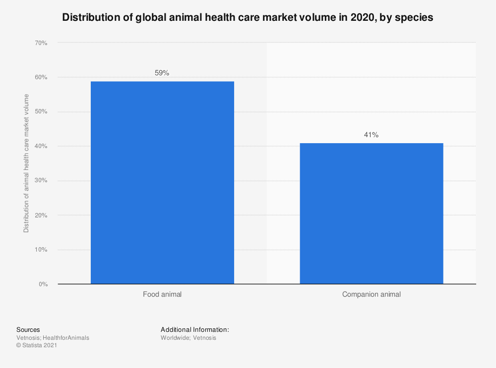 Statistic: Distribution of global animal health care market volume in 2018, by species | Statista