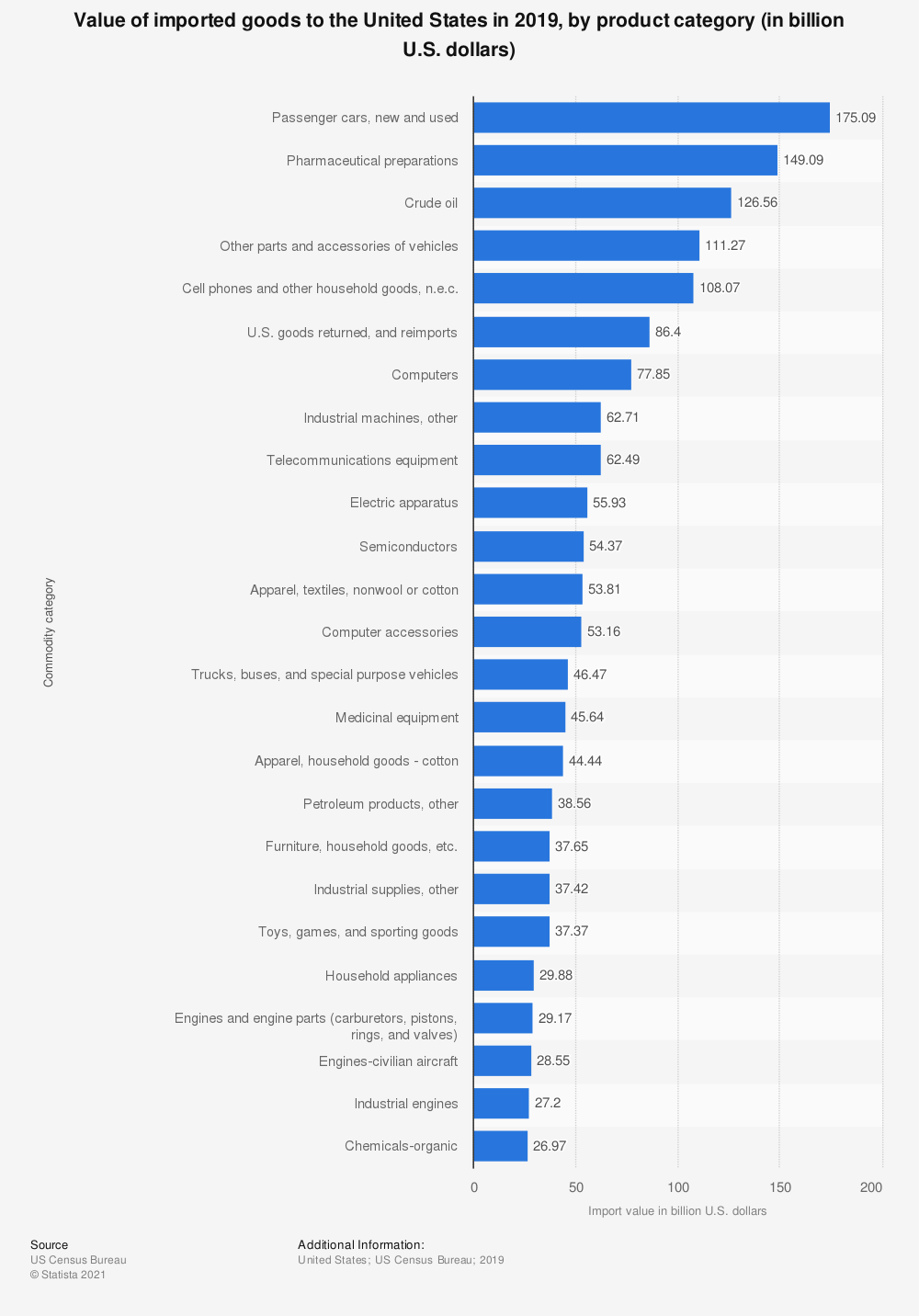 Statistic: Value of imported goods to the United States in 2019, by product category (in billion U.S. dollars) | Statista