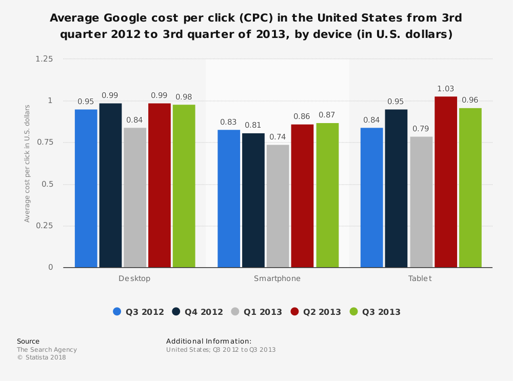 Statistic: Average Google cost per click (CPC) in the United States from 3rd quarter 2012 to 3rd quarter of 2013, by device (in U.S. dollars) | Statista