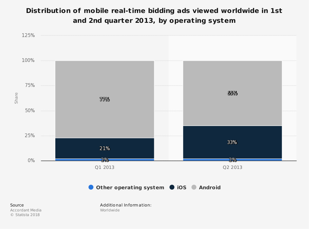 Statistic: Distribution of mobile real-time bidding ads viewed worldwide in 1st and 2nd quarter 2013, by operating system   Statista