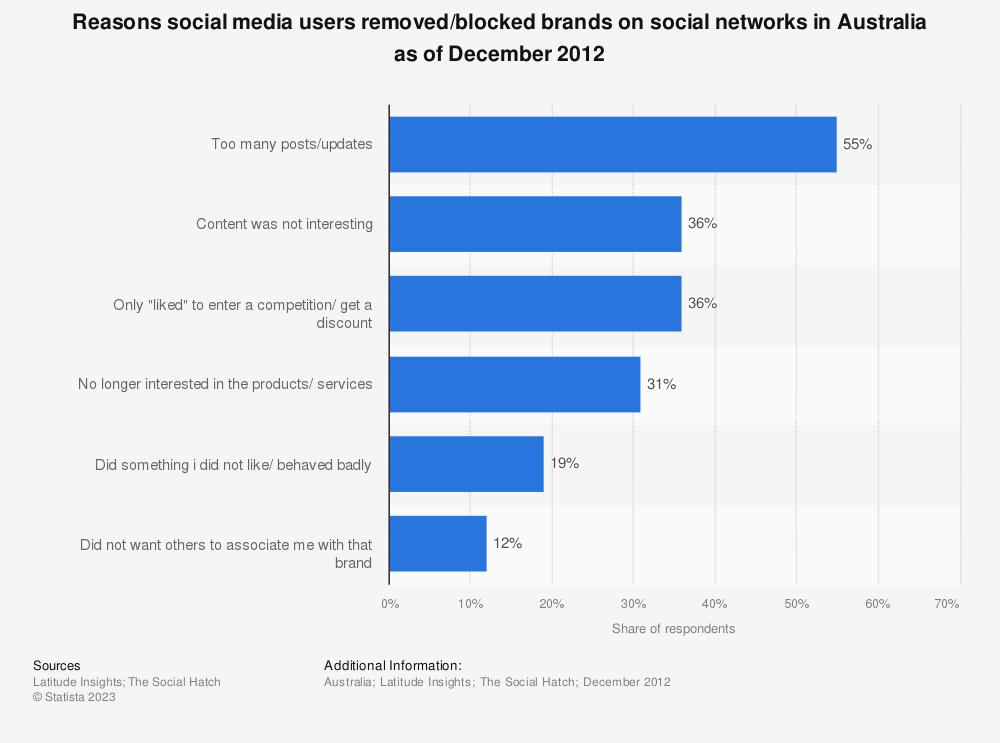 Statistic: Reasons social media users removed/blocked brands on social networks in Australia as of December 2012 | Statista