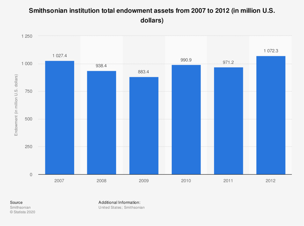 Statistic: Smithsonian institution total endowment assets from 2007 to 2012 (in million U.S. dollars) | Statista