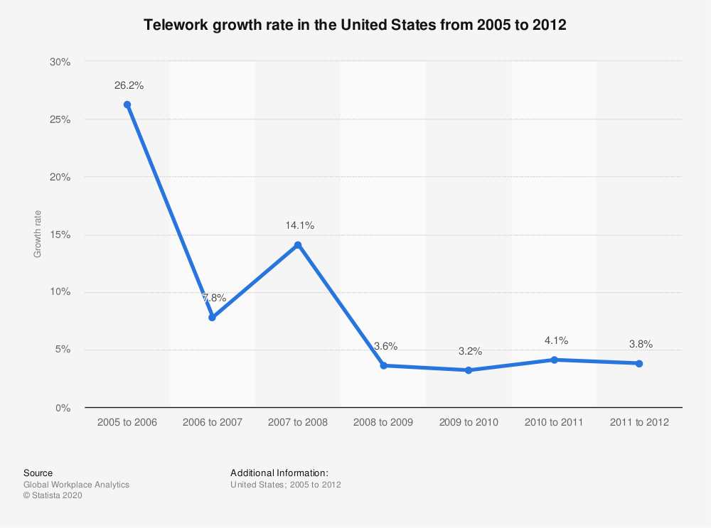 Statistic: Telework growth rate in the United States from 2005 to 2012 | Statista