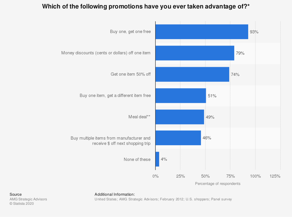 Statistic: Which of the following promotions have you ever taken advantage of?* | Statista