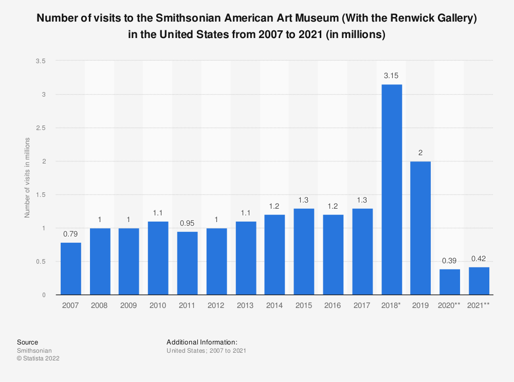 Statistic: Number of visits to the Smithsonian American Art Museum (With the Renwick Gallery) in the United States from 2007 to 2018 (in millions) | Statista