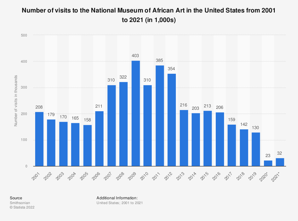 Statistic: Number of visits to the National Museum of African Art in the United States from 2001 to 2019 (in thousands) | Statista