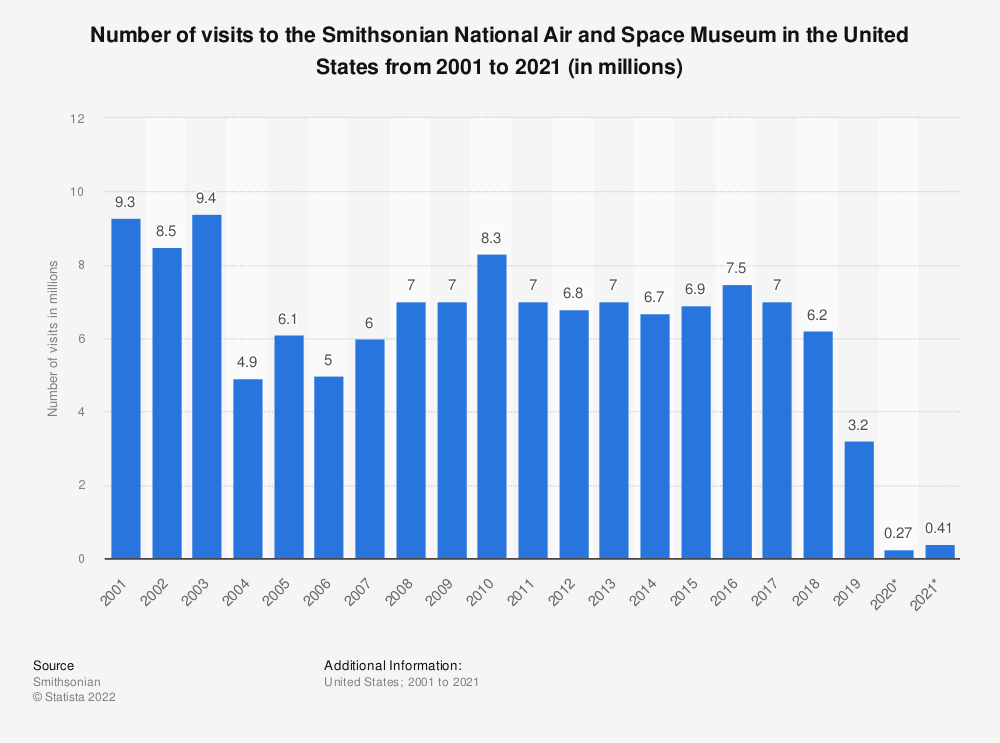 Statistic: Number of visits to the Smithsonian National Air and Space Museum in the United States from 2001 to 2019 (in millions) | Statista