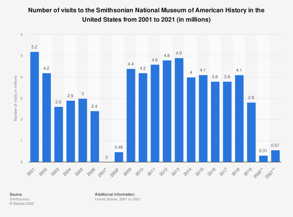 Statistic: Number of visits to the Smithsonian National Museum of American History in the United States from 2001 to 2018 (in millions) | Statista