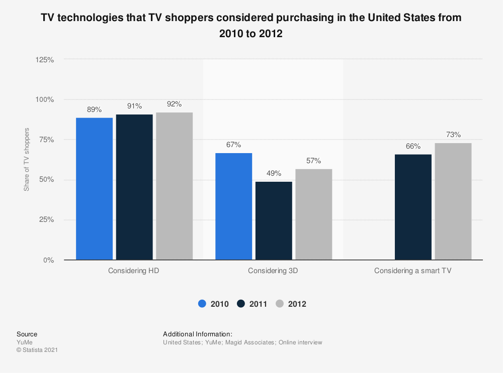Statistic: TV technologies that TV shoppers considered purchasing in the United States from 2010 to 2012 | Statista