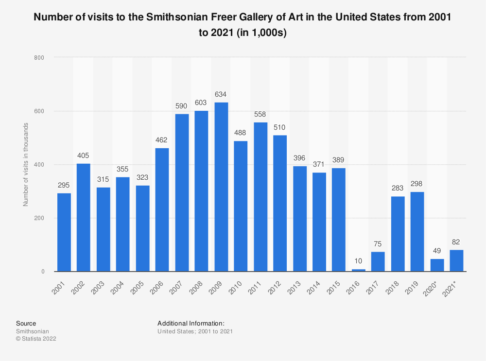 Statistic: Number of visits to the Smithsonian Freer Gallery of Art in the United States from 2001 to 2019 (in thousands) | Statista