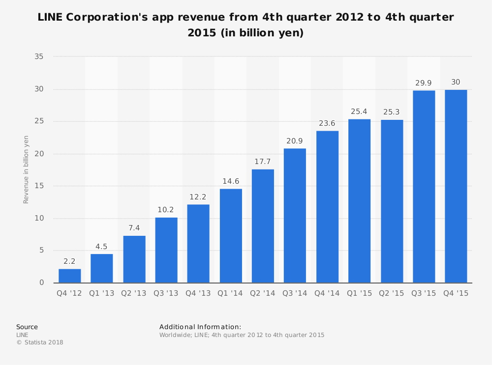 Statistic: LINE Corporation's app revenue from 4th quarter 2012 to 4th quarter 2015 (in billion yen) | Statista