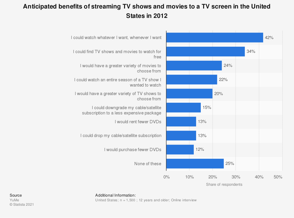 Statistic: Anticipated benefits of streaming TV shows and movies to a TV screen in the United States in 2012 | Statista