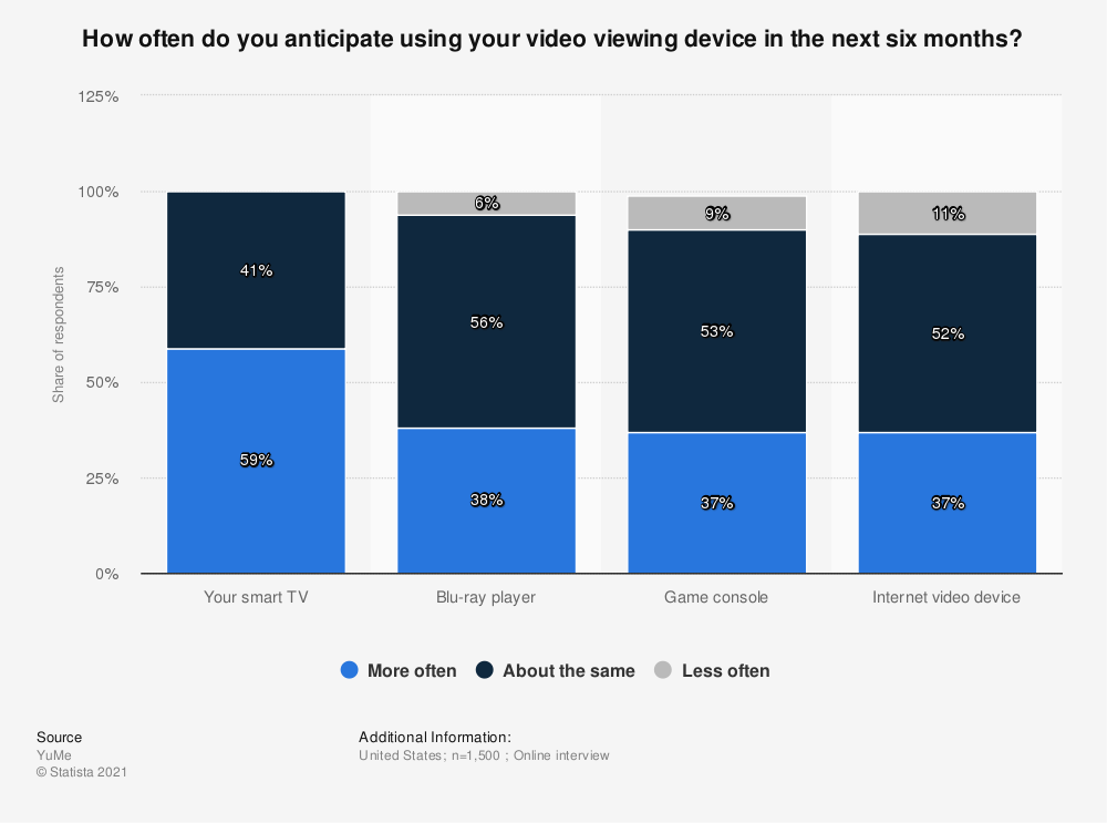 Statistic: How often do you anticipate using your video viewing device in the next six months? | Statista