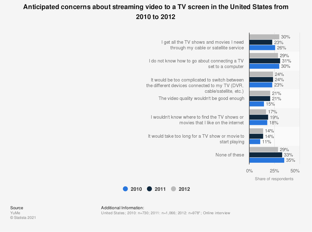 Statistic: Anticipated concerns about streaming video to a TV screen in the United States from 2010 to 2012 | Statista