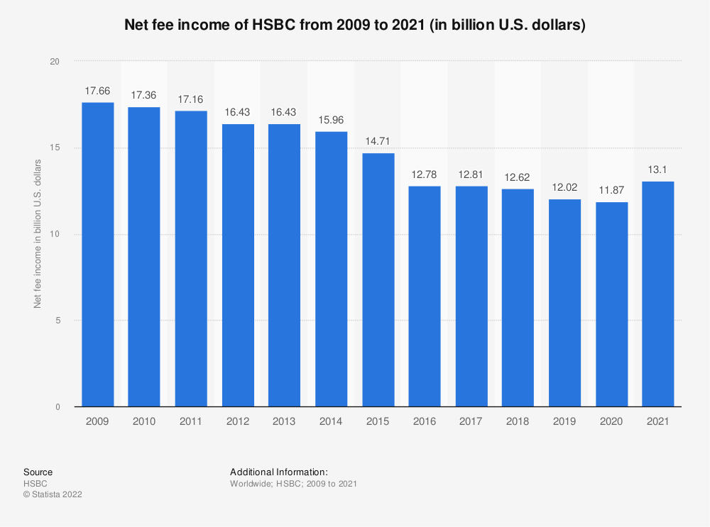 Statistic: Net fee income of HSBC from 2009 to 2020 (in billion U.S. dollars) | Statista