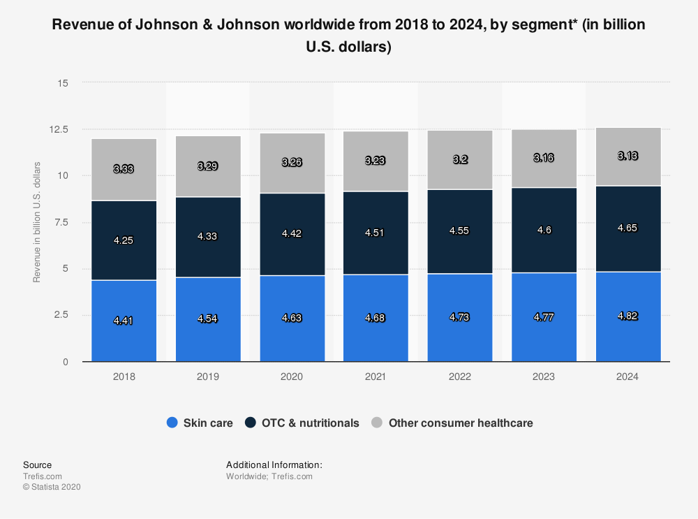 Statistic: Revenue of Johnson & Johnson worldwide from 2018 to 2024, by segment* (in billion U.S. dollars) | Statista