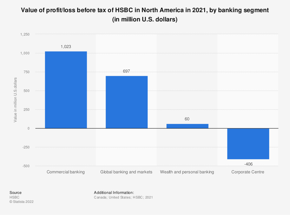 Statistic: Value of profit/loss before tax of HSBC in North America in 2018, by banking segment (in million U.S. dollars) | Statista