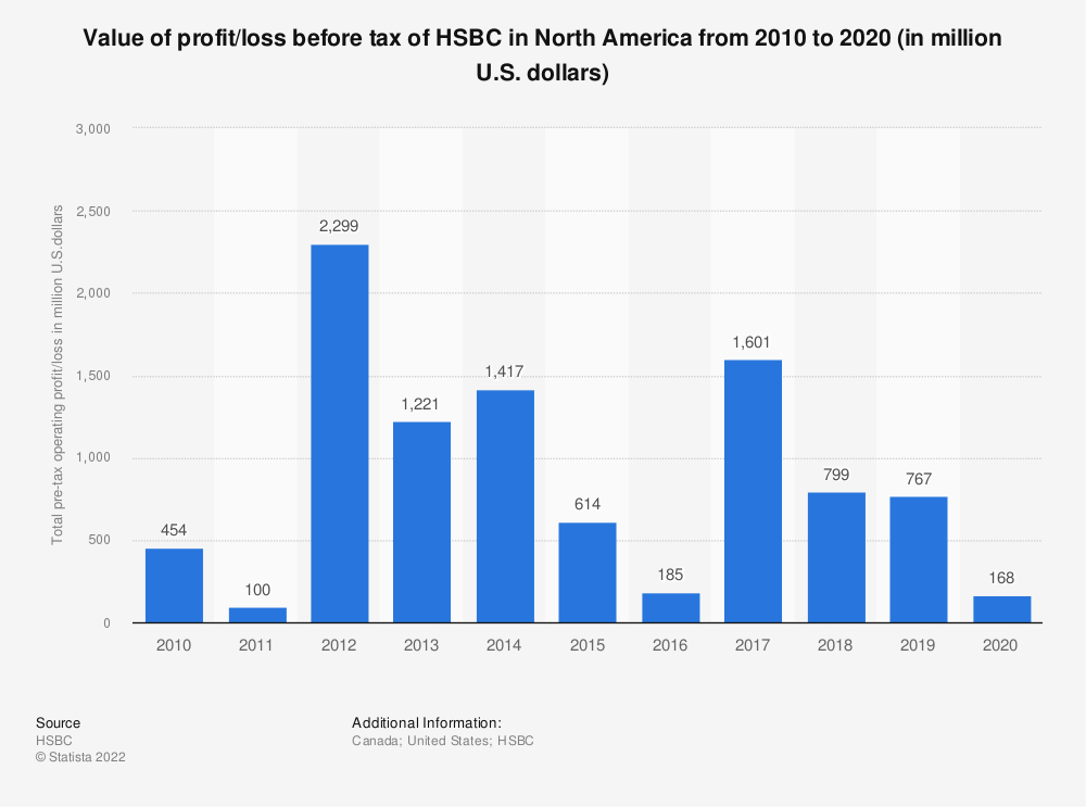 Statistic: Value of profit/loss before tax of HSBC in North America from 2010 to 2018 (in million U.S. dollars) | Statista