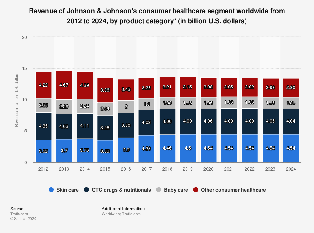 Statistic: Revenue of Johnson & Johnson's consumer healthcare segment worldwide from 2012 to 2024, by product category* (in billion U.S. dollars) | Statista