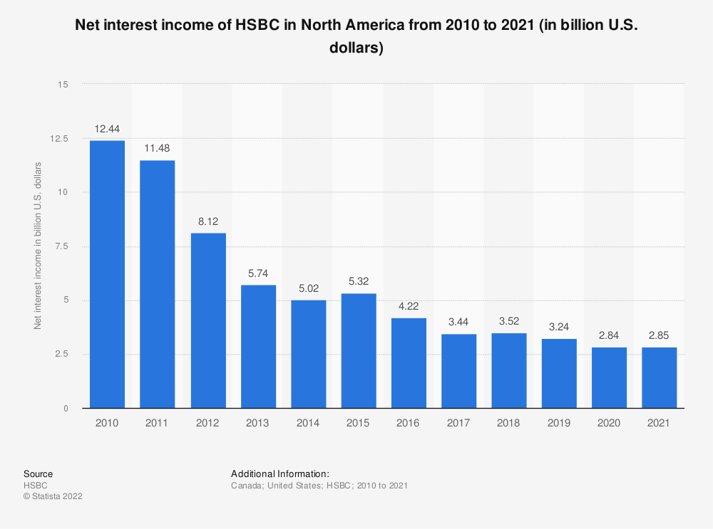 Statistic: Net interest income of HSBC in North America from 2010 to 2019 (in billion U.S. dollars) | Statista