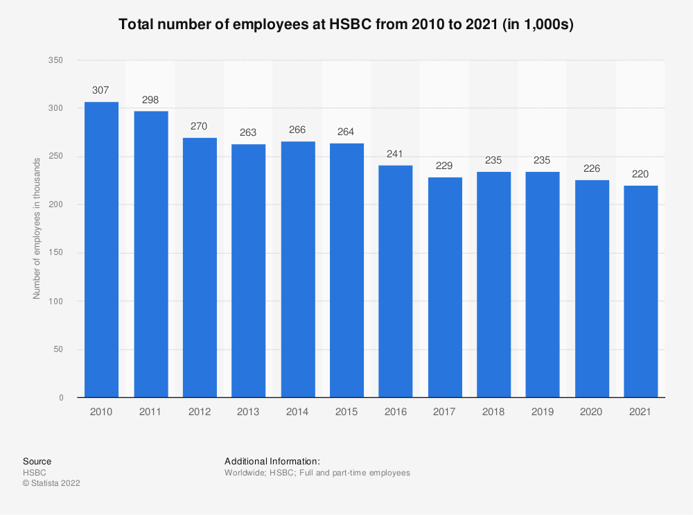 Statistic: Total number of employees at HSBC from 2010 to 2020 (in 1,000s) | Statista
