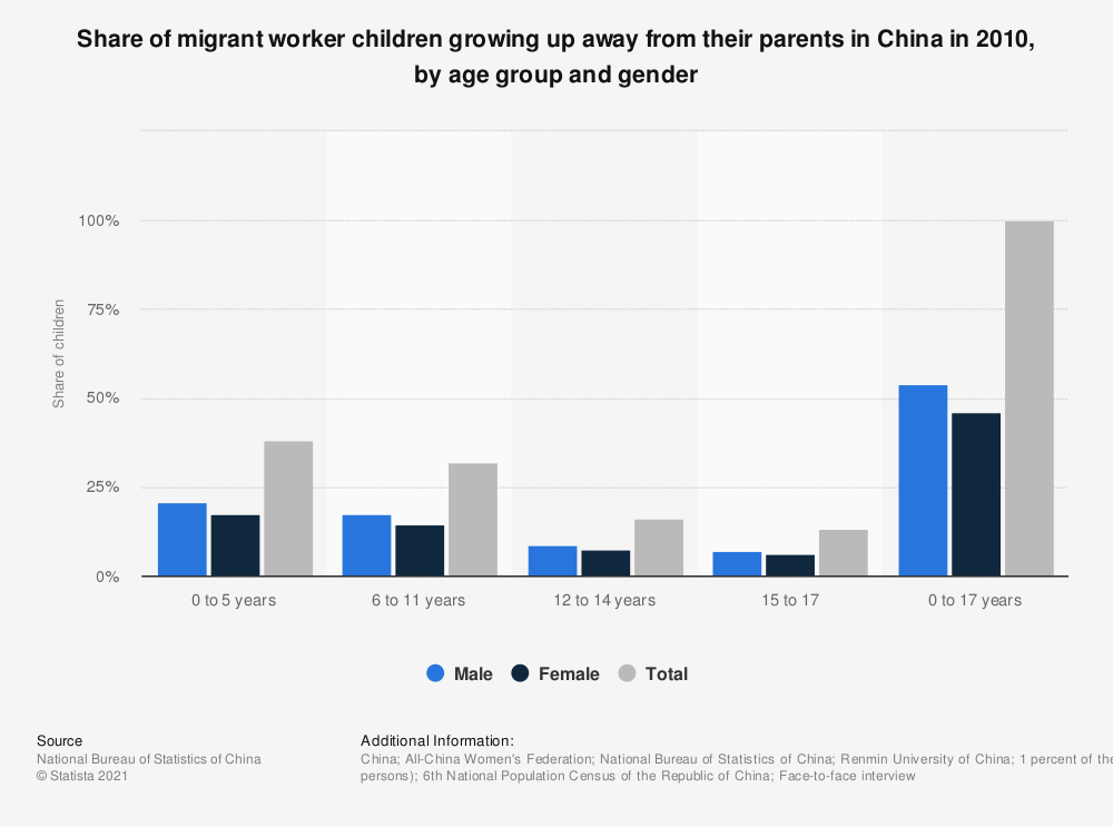 Statistic: Share of migrant worker children growing up away from their parents in China in 2010, by age group and gender | Statista