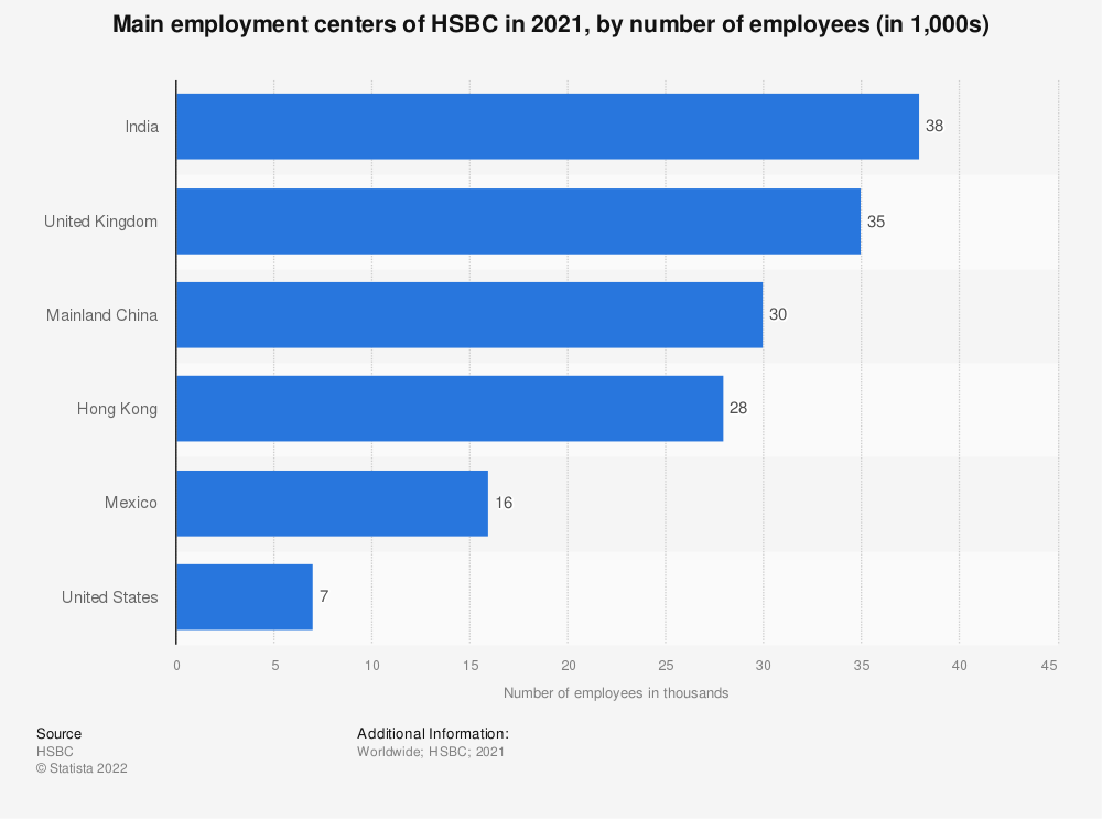 Statistic: Main employment centers of HSBC in 2018, by number of employees (in 1,000s) | Statista