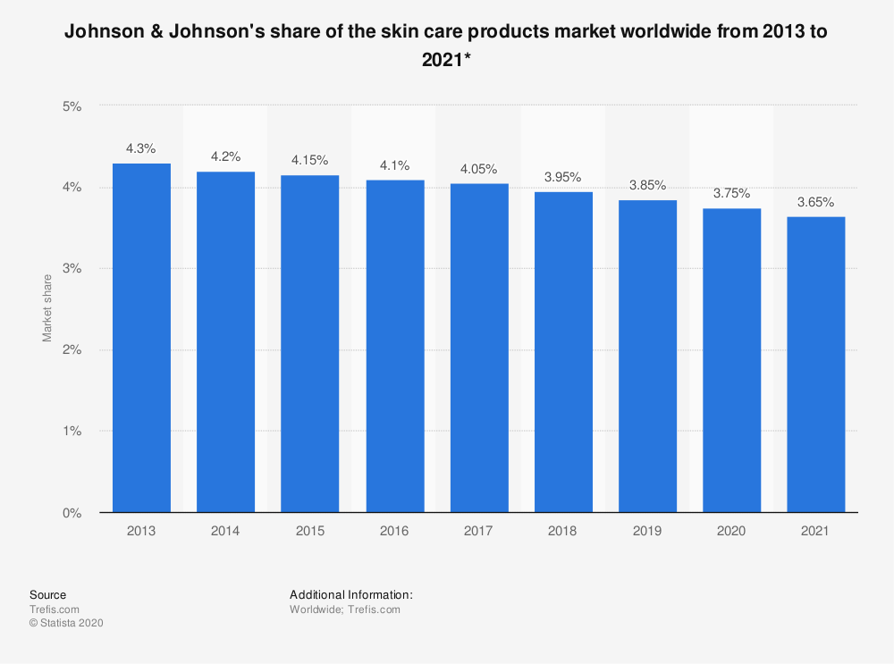Statistic: Johnson & Johnson's share of the skin care products market worldwide from 2013 to 2021* | Statista