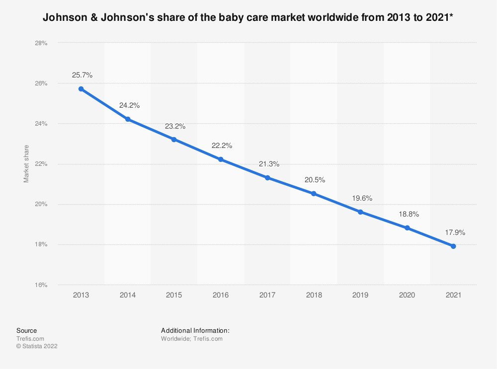 Statistic: Johnson & Johnson's share of the baby care market worldwide from 2013 to 2021* | Statista
