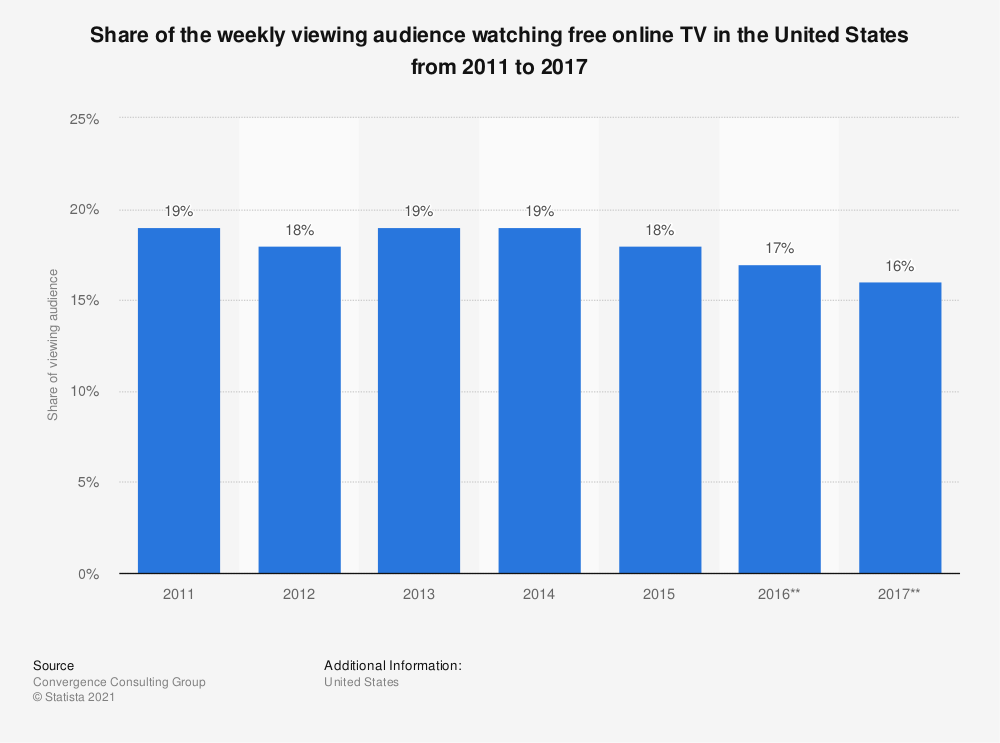 Statistic: Share of the weekly viewing audience watching free online TV in the United States from 2011 to 2017 | Statista